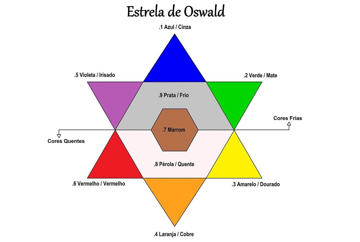 Estrela De Oswald